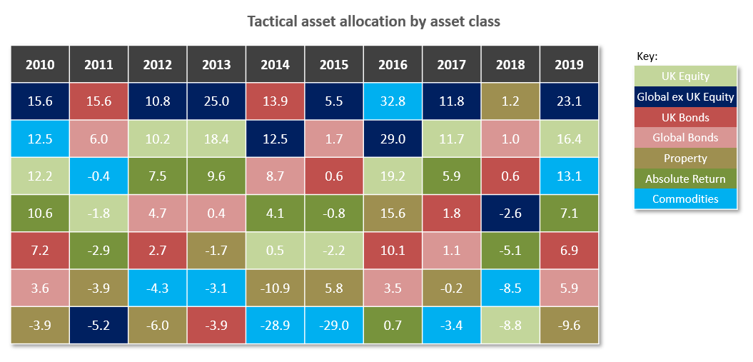 Every asset class has its day