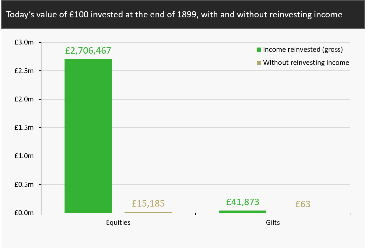 Today's value of £100 invested at the end of 1899, with and without reinvesting income