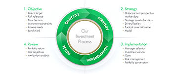Our investment processes